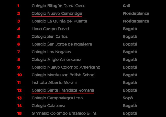 top 15 mejores colegios Colombia